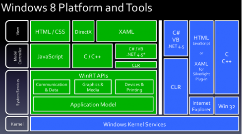 Windows8 Platform and Tools (revised)