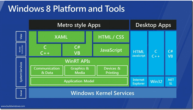 Win8 Platform and Tools