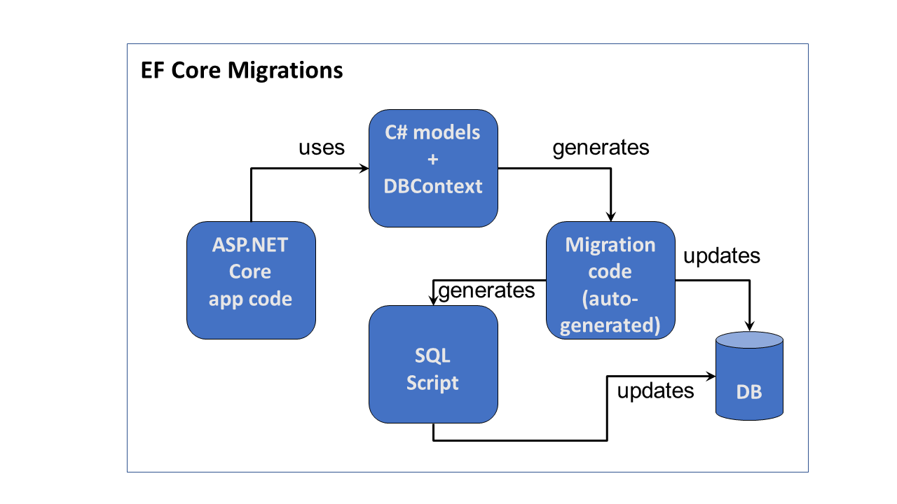 EF Core Migrations in ASP  NET Core | Wake Up And Code!