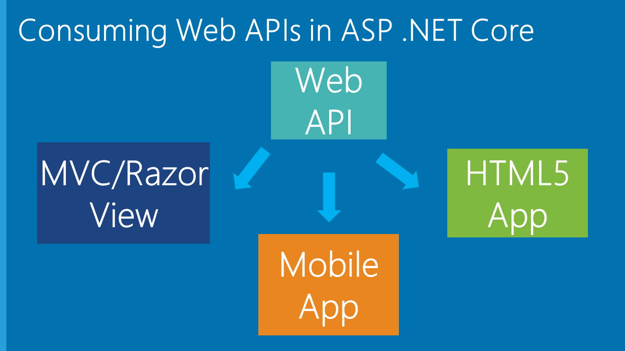 API Controllers in ASP  NET Core | Wake Up And Code!