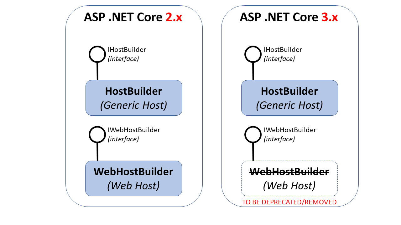 Generic Host Builder in ASP  NET Core | Wake Up And Code!