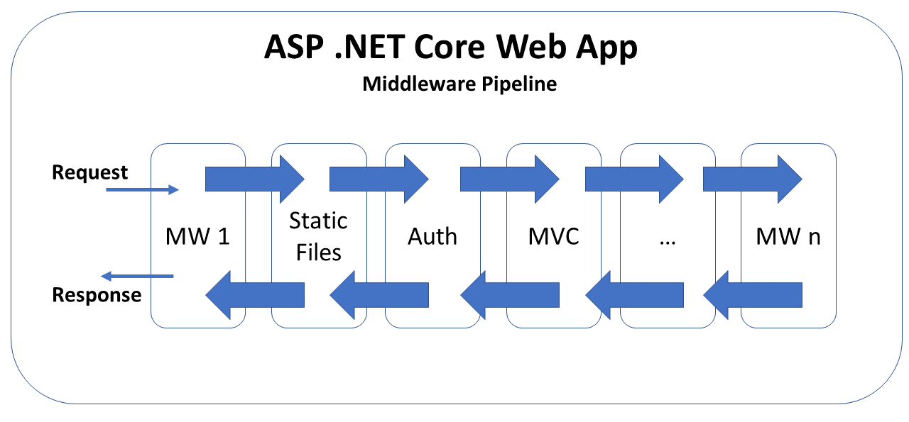 JavaScript, CSS, HTML & Other Static Files in ASP  NET Core | Wake