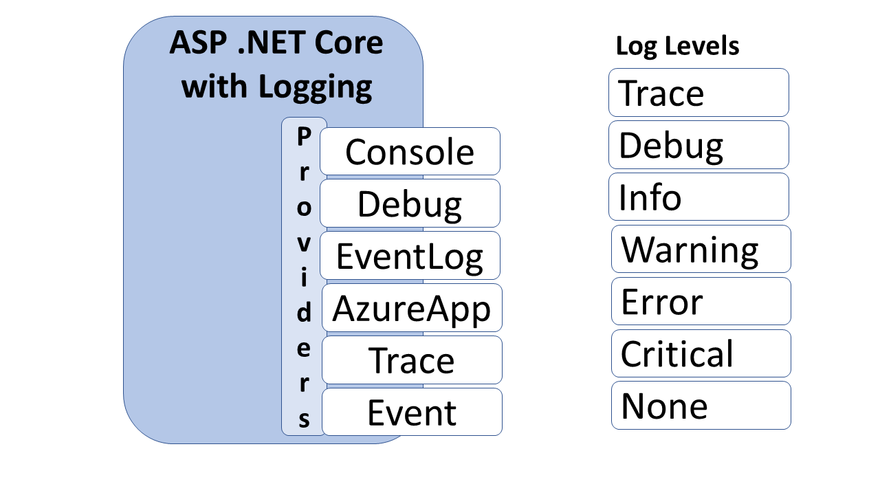 Logging in ASP  NET Core | Wake Up And Code!