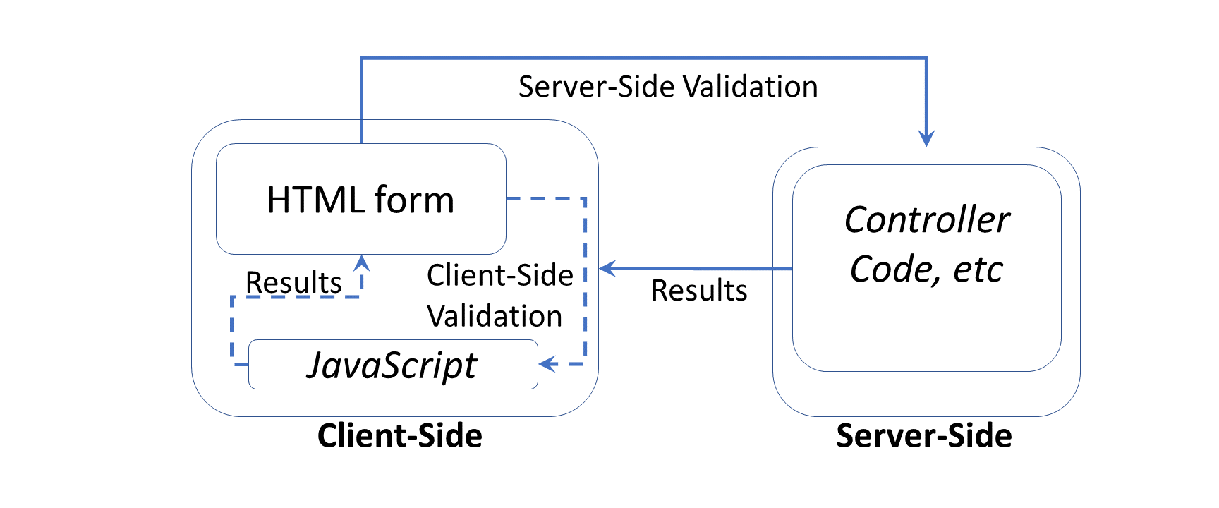 Validation in ASP  NET Core | Wake Up And Code!