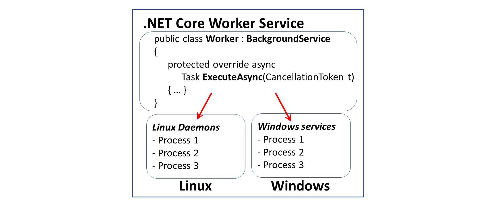 Worker Service in ASP .NET Core