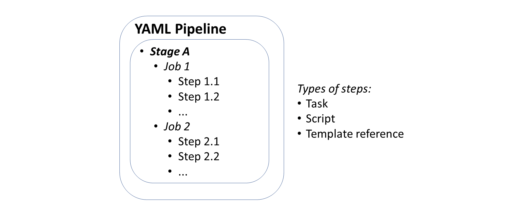 YAML-defined CI/CD for ASP  NET Core | Wake Up And Code!