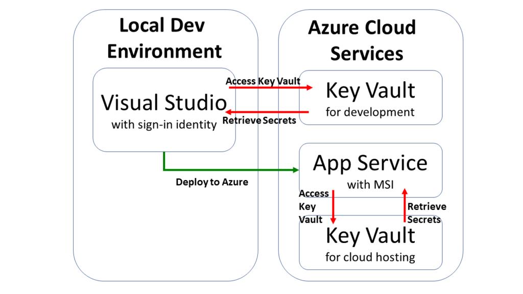 Usando o Key Vault do Azure para seus aplicativos da Web