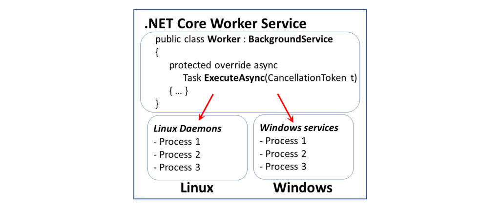 Worker Service In .NET Core 3.1   Wake Up And Code!